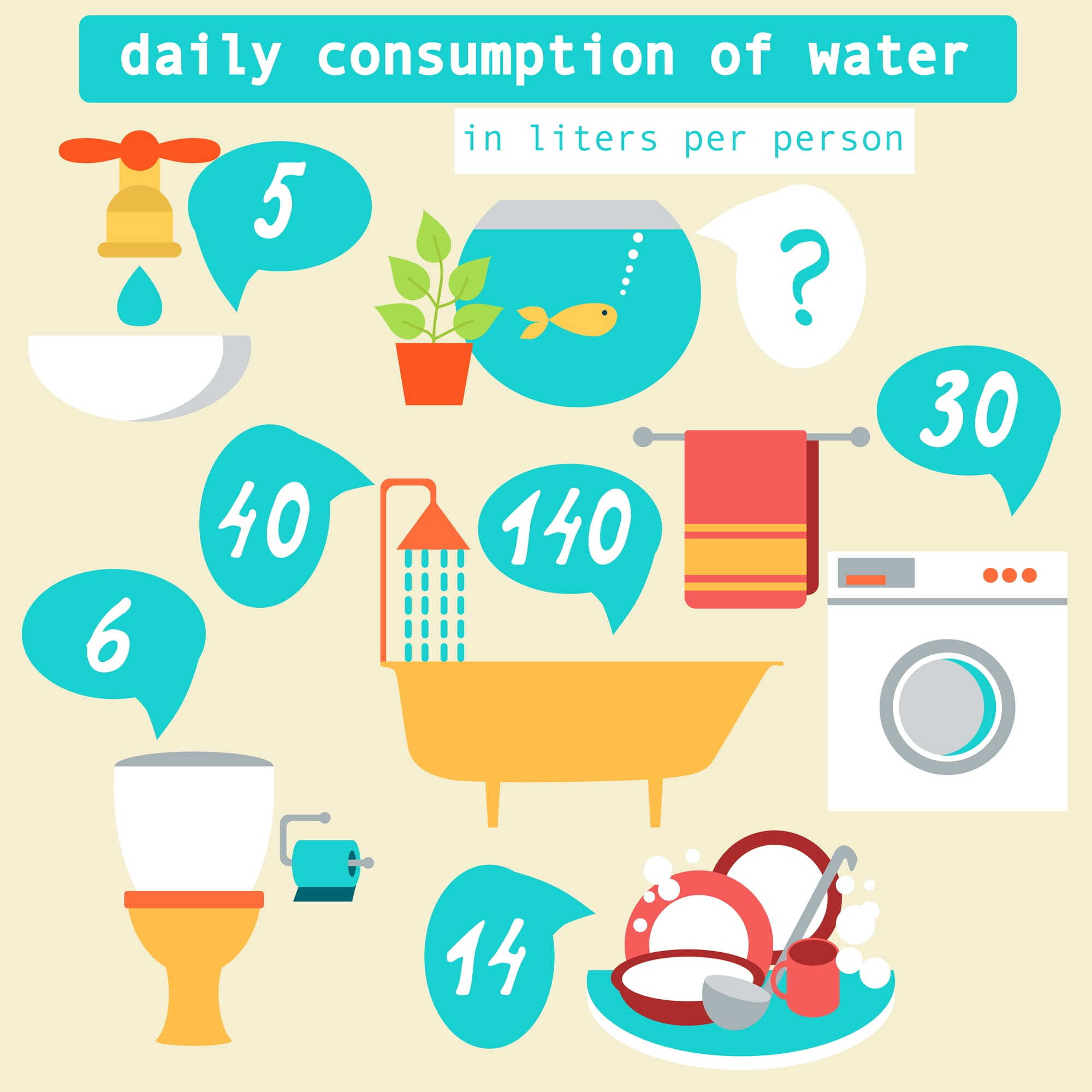 Cut Back on Water Consumption